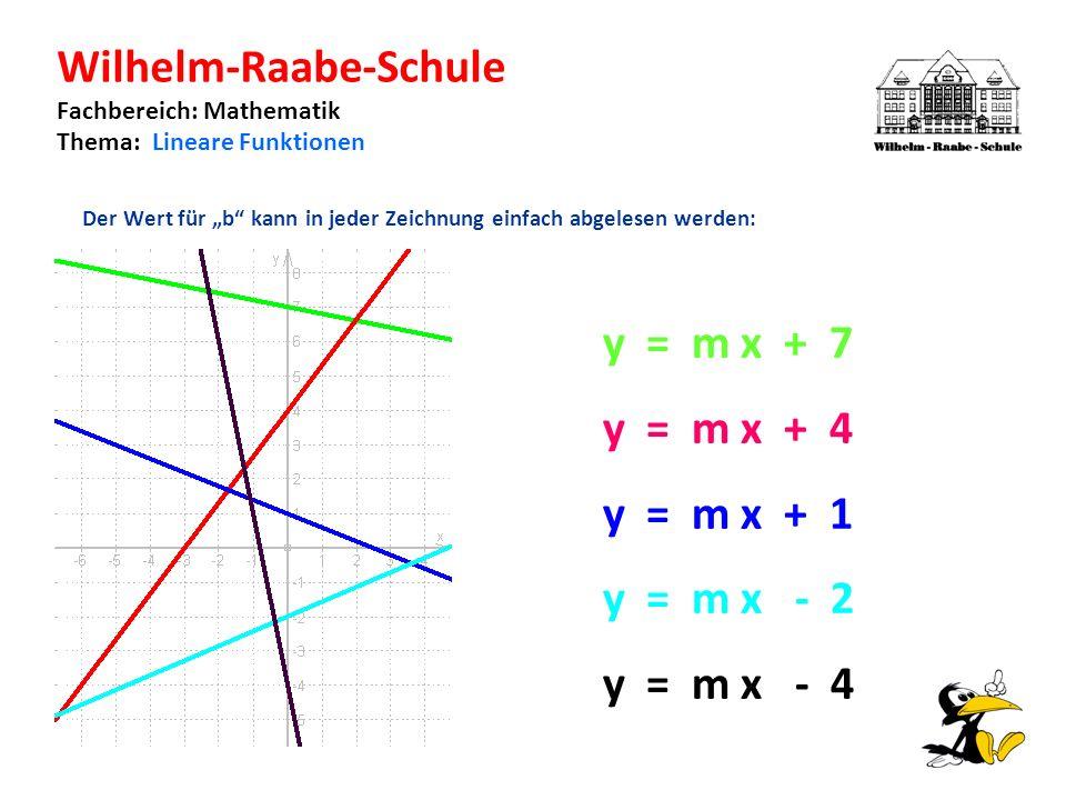 Wilhelm-Raabe-Schule Fachbereich: Mathematik Thema: Lineare Funktionen Der Wert für b kann in jeder Zeichnung einfach abgelesen werden: y = m x + 7 y = m x + 4 y = m x + 1 y = m x - 2 y = m x - 4