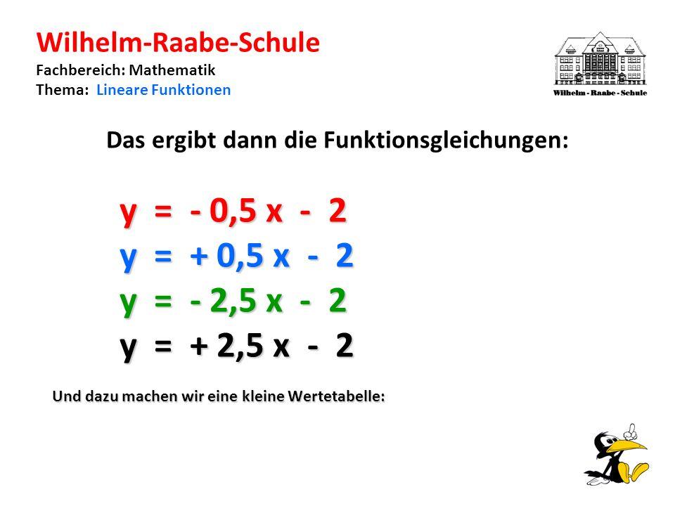 Wilhelm-Raabe-Schule Fachbereich: Mathematik Thema: Lineare Funktionen Das ergibt dann die Funktionsgleichungen: y = - 0,5 x - 2 y = + 0,5 x - 2 y = - 2,5 x - 2 y = + 2,5 x - 2 Und dazu machen wir eine kleine Wertetabelle: