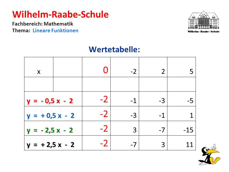 Wilhelm-Raabe-Schule Fachbereich: Mathematik Thema: Lineare Funktionen Wertetabelle: x 0 -225 y = - 0,5 x - 2 -2 -3-5 y = + 0,5 x - 2 -2 -31 y = - 2,5 x - 2 -2 3-7-15 y = + 2,5 x - 2 -2 -7311