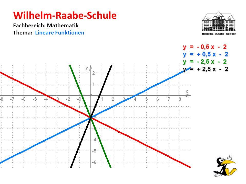 Wilhelm-Raabe-Schule Fachbereich: Mathematik Thema: Lineare Funktionen y = - 0,5 x - 2 y = + 0,5 x - 2 y = - 2,5 x - 2 y = + 2,5 x - 2