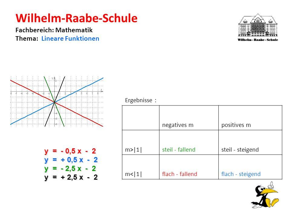 Wilhelm-Raabe-Schule Fachbereich: Mathematik Thema: Lineare Funktionen y = - 0,5 x - 2 y = + 0,5 x - 2 y = - 2,5 x - 2 y = + 2,5 x - 2 Ergebnisse : negatives mpositives m m>|1|steil - fallendsteil - steigend m<|1|flach - fallendflach - steigend