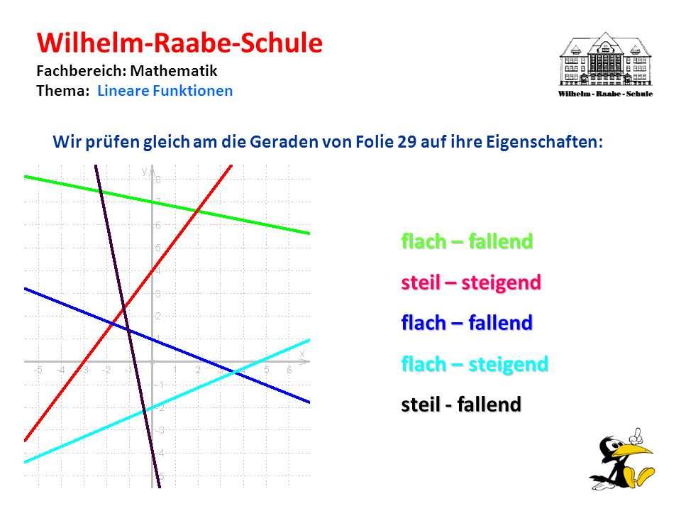 Wilhelm-Raabe-Schule Fachbereich: Mathematik Thema: Lineare Funktionen Wir prüfen gleich am die Geraden von Folie 29 auf ihre Eigenschaften: flach – fallend steil – steigend flach – fallend flach – steigend steil - fallend