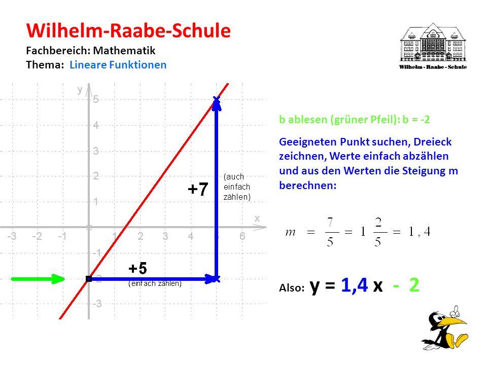 Wilhelm-Raabe-Schule Fachbereich: Mathematik Thema: Lineare Funktionen b ablesen (grüner Pfeil): b = -2 Geeigneten Punkt suchen, Dreieck zeichnen, Werte einfach abzählen und aus den Werten die Steigung m berechnen: Also: y = 1,4 x - 2