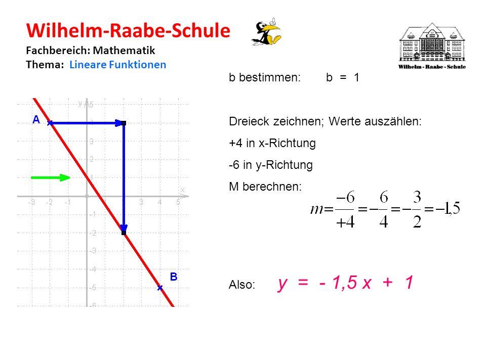 Wilhelm-Raabe-Schule Fachbereich: Mathematik Thema: Lineare Funktionen b bestimmen:b = 1 Dreieck zeichnen; Werte auszählen: +4 in x-Richtung -6 in y-Richtung M berechnen: Also: y = - 1,5 x + 1