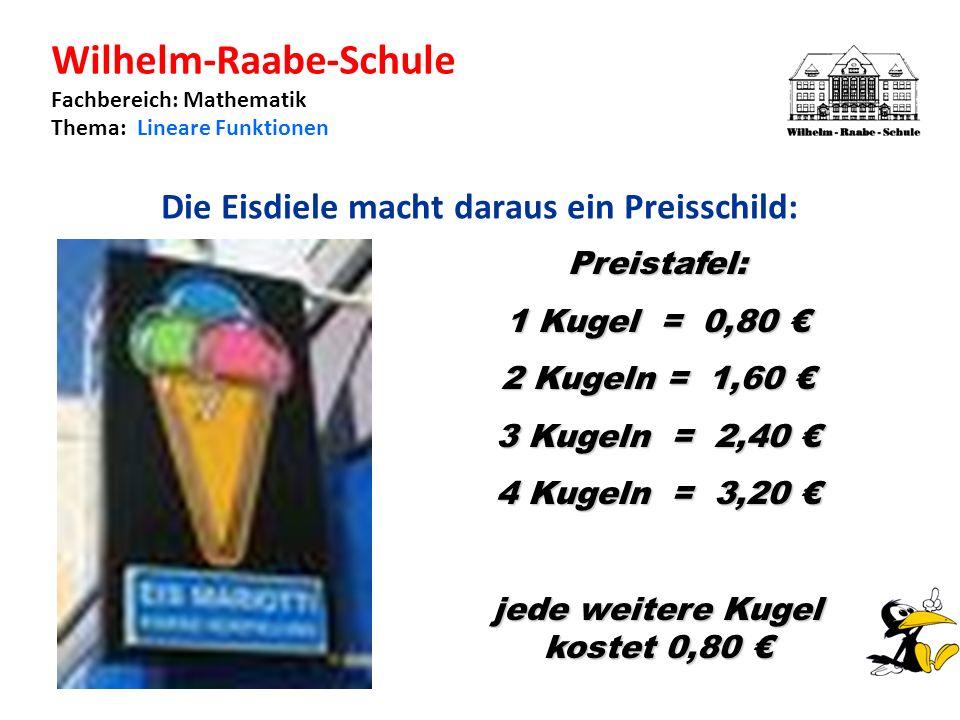 Wilhelm-Raabe-Schule Fachbereich: Mathematik Thema: Lineare Funktionen Die Eisdiele macht daraus ein Preisschild: Preistafel: 1 Kugel = 0,80 1 Kugel = 0,80 2 Kugeln = 1,60 2 Kugeln = 1,60 3 Kugeln = 2,40 3 Kugeln = 2,40 4 Kugeln = 3,20 4 Kugeln = 3,20 jede weitere Kugel kostet 0,80 jede weitere Kugel kostet 0,80