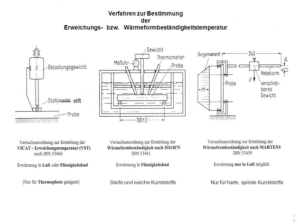 Steife und weiche Kunststoffe Nur für harte, spröde Kunststoffe Verfahren zur Bestimmung der Erweichungs- bzw. Wärmeformbeständigkeitstemperatur