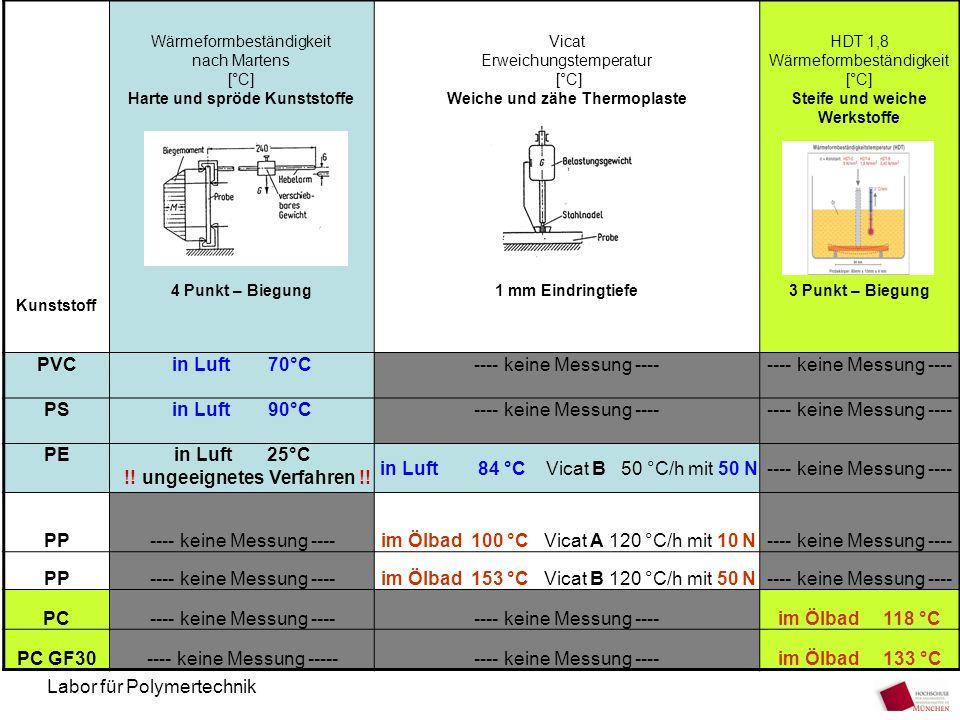 Labor für Polymertechnik Kunststoff Wärmeformbeständigkeit nach Martens [°C] Harte und spröde Kunststoffe 4 Punkt – Biegung Vicat Erweichungstemperatu