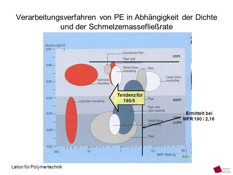 Labor für Polymertechnik Verarbeitungsverfahren von PE in Abhängigkeit der Dichte und der Schmelzemassefließrate Tendenz für 190/5 Ermittelt bei MFR 1