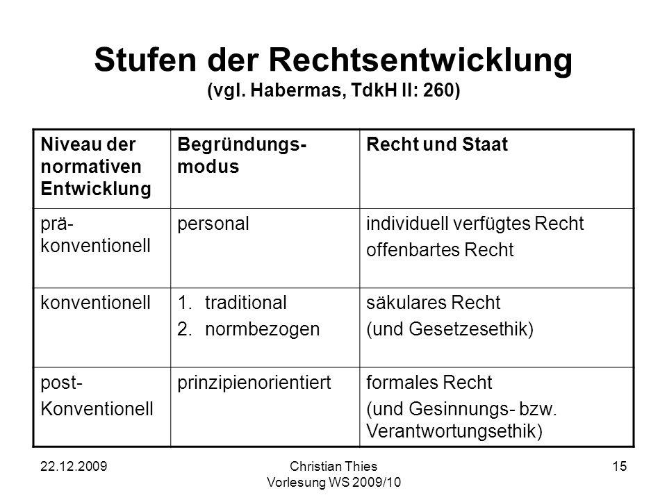 22.12.2009Christian Thies Vorlesung WS 2009/10 16 Abfolge von Legitimationsmodi 1.mythisch narrativ durch heilige Erzählungen (Differenz sakral/profan) (a) Weltschöpfung (b) Kulturentstehung (Natur-Kultur-Differenzierung) 2.metaphysisch-religiös transzendente Legitimation (Differenz Immanenz-Transzendenz) (a) vom Polytheismus zum Monotheismus (mosaische Unterscheidung) (b) Ausbildung einer Sphäre der Subjektivität (Innen-Außen-Differenz) 3.wissenschaftlich Differenz überprüfbar/nicht überprüfbar (a)naturwissenschaftlich zweckrational (b)normativ wertrational (Differenz Sein-Sollen) 4.diskursiv Differenz subjektiv/intersubjektiv (a)Beschränkung auf konsensuell lösbare Fragen (Differenz Glück-Moral) (b)Inklusion aller Beteiligten und Betroffenen