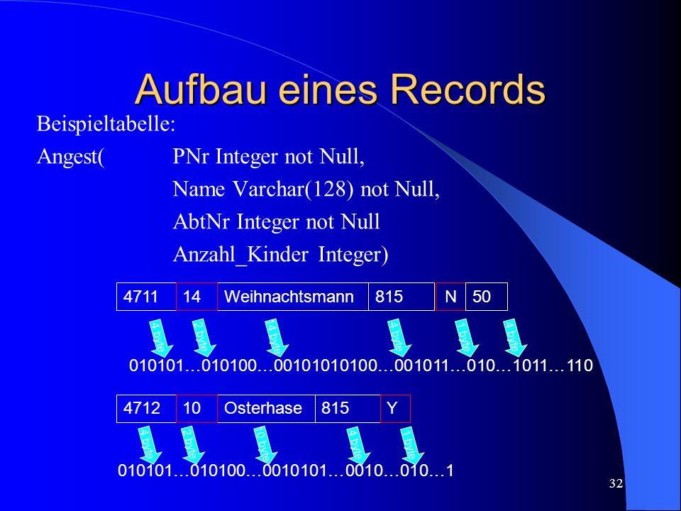 32 Aufbau eines Records Beispieltabelle: Angest(PNr Integer not Null, Name Varchar(128) not Null, AbtNr Integer not Null Anzahl_Kinder Integer) 4711Weihnachtsmann81514N50 010101…010100…00101010100…001011…010…1011…110 4712Osterhase81510Y 4 byte 2 byte 14 byte 4 byte 1 byte4 byte 010101…010100…0010101…0010…010…1 4 byte 2 byte 10 byte 4 byte1 byte