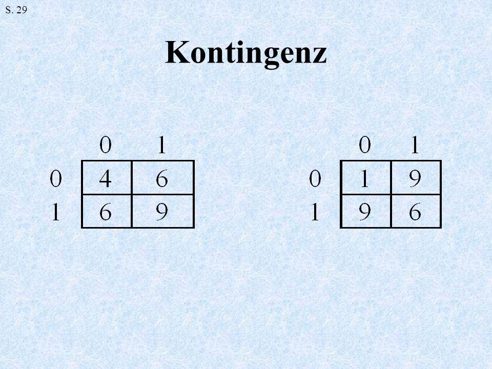 Kontingenz S. 29