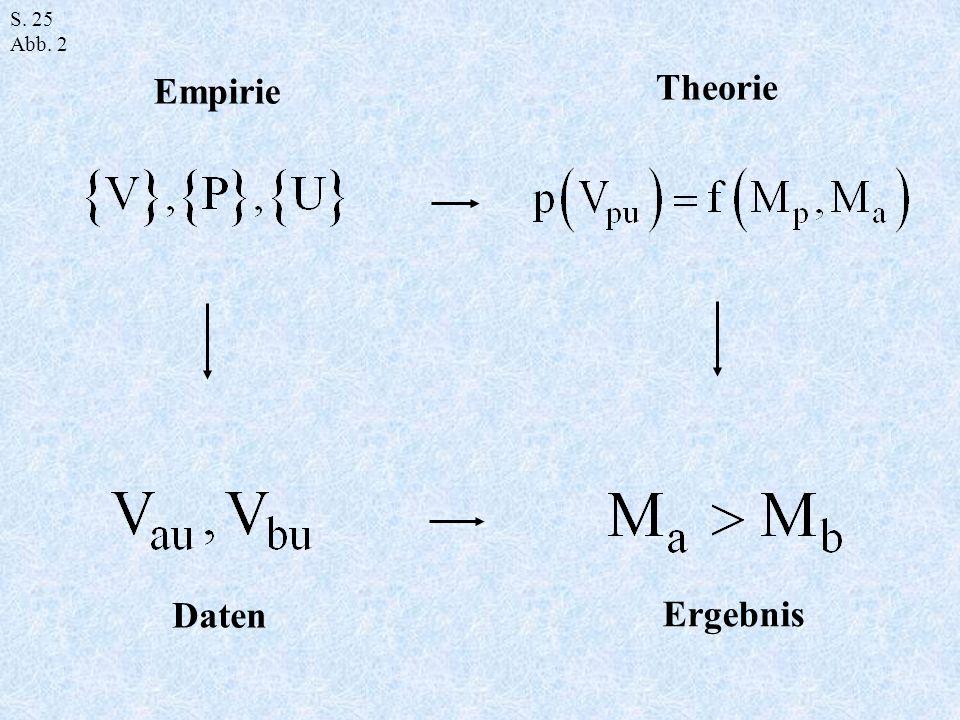Theorie Empirie S. 25 Abb. 2 Daten Ergebnis