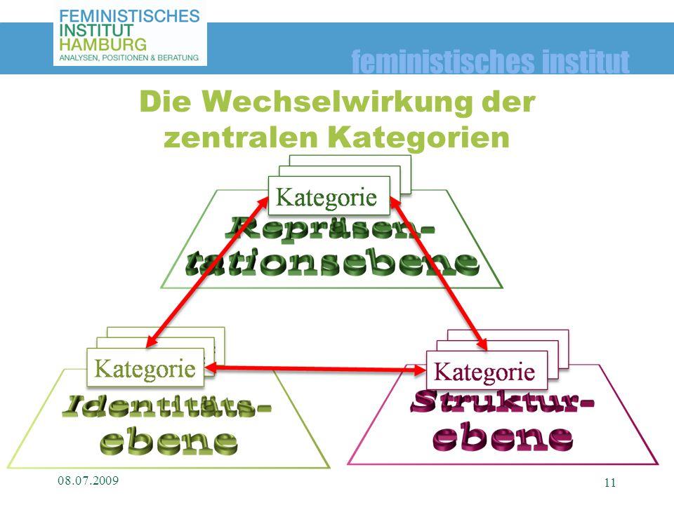 feministisches institut 08.07.2009 11 Die Wechselwirkung der zentralen Kategorien
