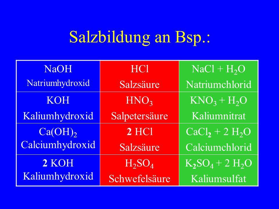 Salzbildung an Bsp.: NaOH Natriumhydroxid HCl Salzsäure NaCl + H 2 O Natriumchlorid KOH Kaliumhydroxid HNO 3 Salpetersäure KNO 3 + H 2 O Kaliumnitrat