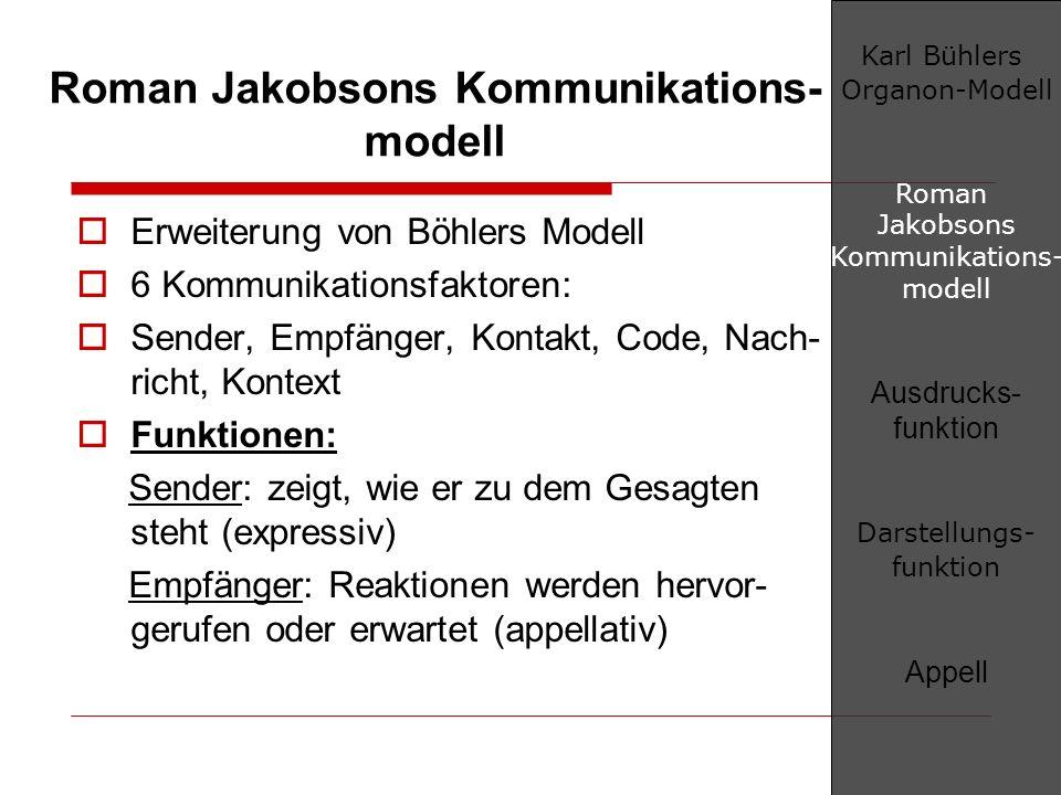 Roman Jakobsons Kommunikations- modell Erweiterung von Böhlers Modell 6 Kommunikationsfaktoren: Sender, Empfänger, Kontakt, Code, Nach- richt, Kontext