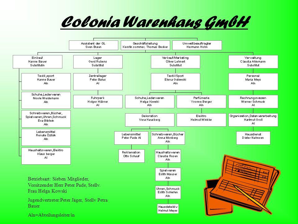 Colonia Warenhaus GmbH Betriebsart: Sieben Mitglieder, Vorsitzender Herr Peter Pade, Stellv. Frau Helga Kowski Jugendvertreter:Peter Jäger, Stellv Pet