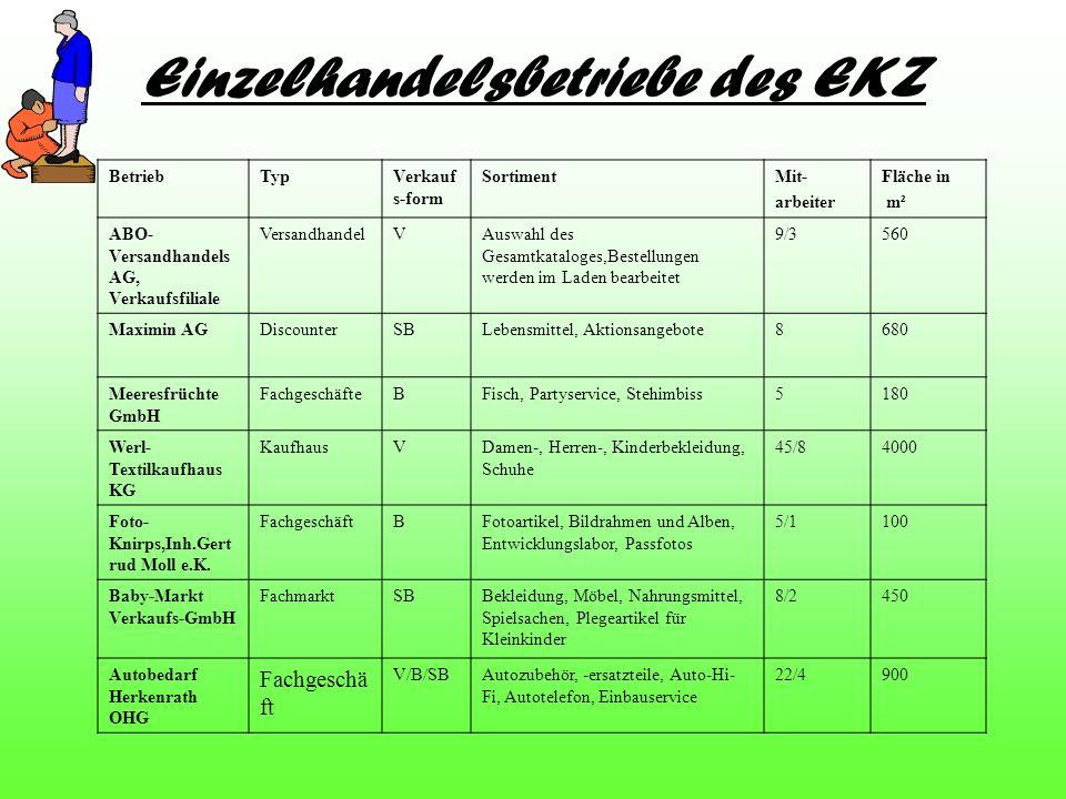 Einzelhandelsbetriebe des EKZ BetriebTypVerkauf s-form SortimentMit- arbeiter Fläche in m² ABO- Versandhandels AG, Verkaufsfiliale VersandhandelVAuswa