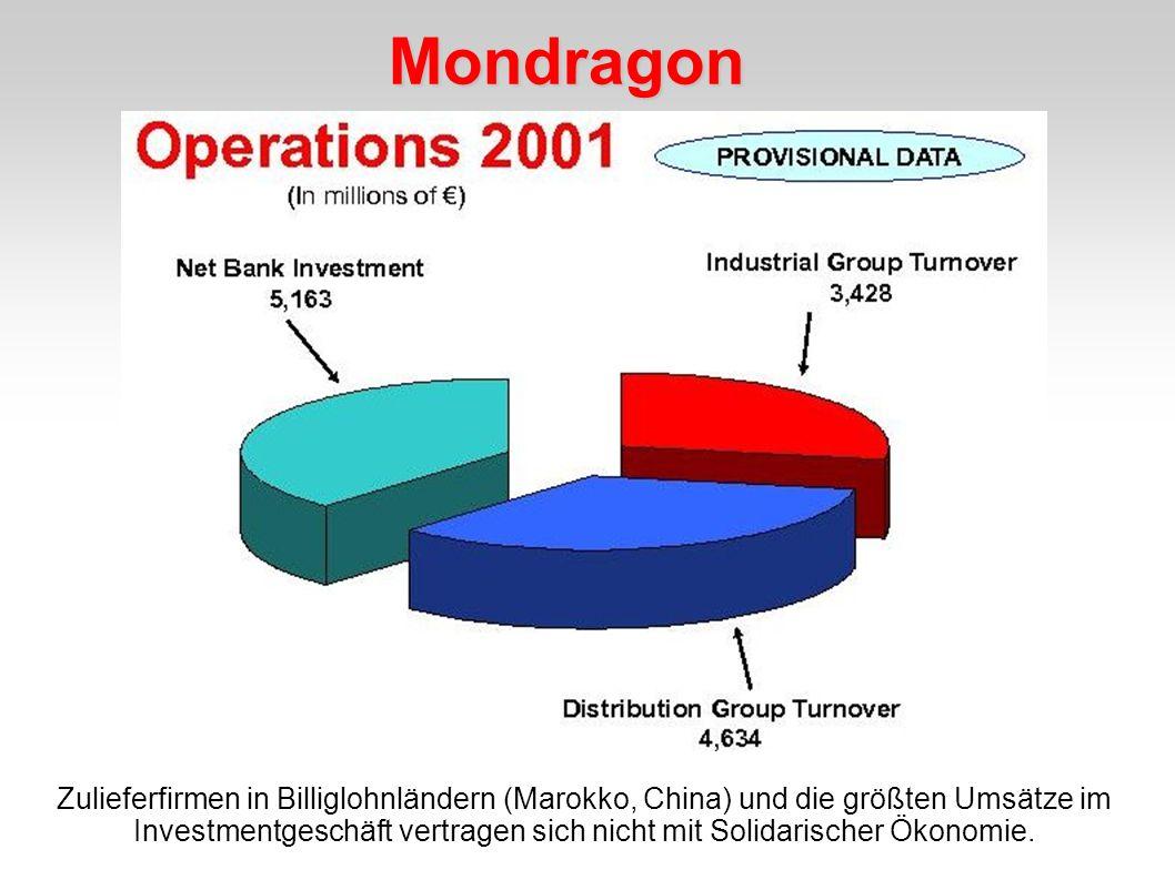 Mondragon Zulieferfirmen in Billiglohnländern (Marokko, China) und die größten Umsätze im Investmentgeschäft vertragen sich nicht mit Solidarischer Ök