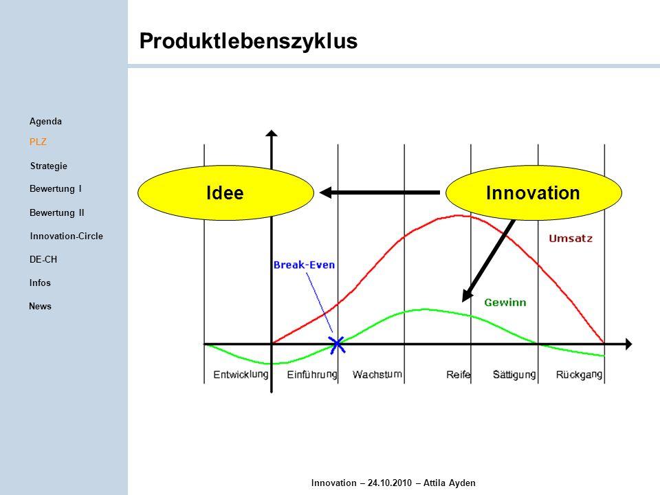 Innovation – 24.10.2010 – Attila Ayden Schutzrechtsstrategie Das Patent / Gebrauchsmuster Die Marke Das Geschmacksmuster Agenda PLZ Strategie Infos Bewertung I Innovation-Circle Bewertung II DE-CH News
