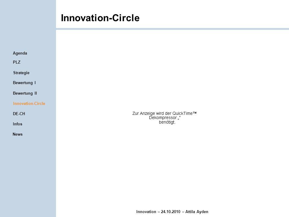 Innovation – 24.10.2010 – Attila Ayden Unterschiede DE-CH Schutzrechtsstrategie Investitionsbereitschaft Förderungen Verwertungseinrichtungen Agenda PLZ Strategie Infos Bewertung I Innovation-Circle Bewertung II DE-CH News