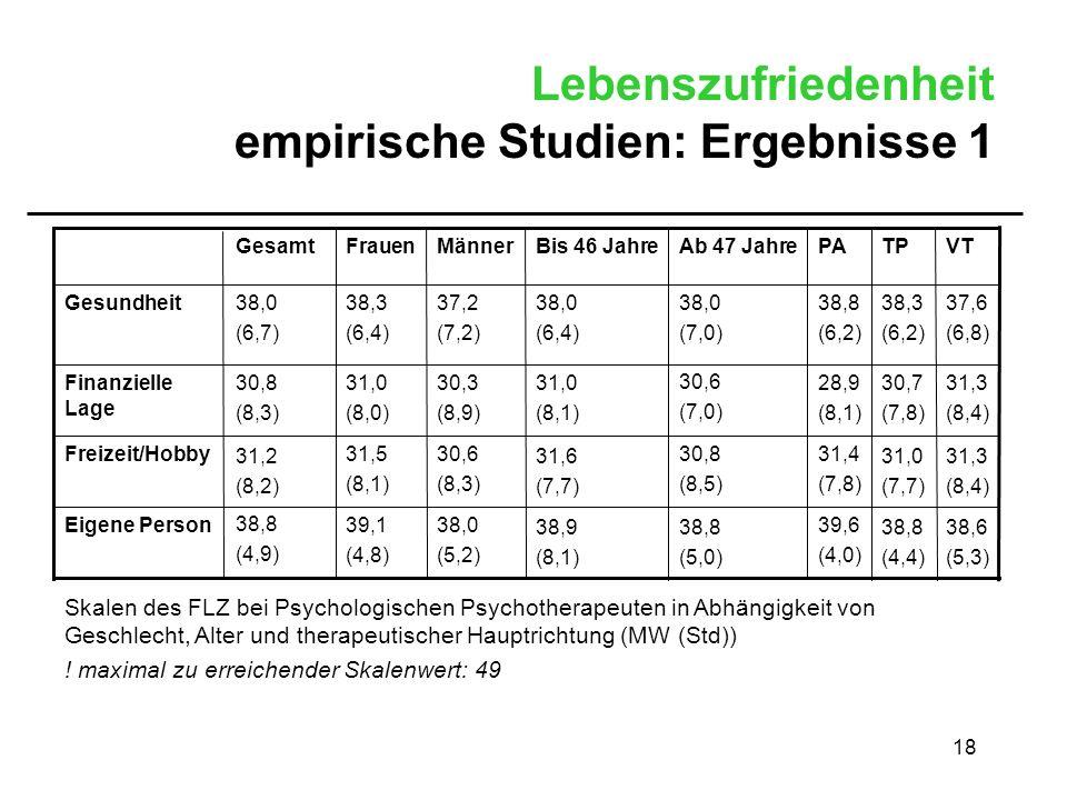 18 Lebenszufriedenheit empirische Studien: Ergebnisse 1 38,6 (5,3) 38,8 (4,4) 39,6 (4,0) 38,8 (5,0) 38,9 (8,1) 38,0 (5,2) 39,1 (4,8) 38,8 (4,9) Eigene