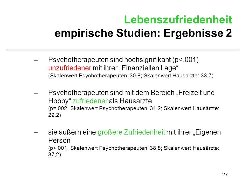 27 Lebenszufriedenheit empirische Studien: Ergebnisse 2 –Psychotherapeuten sind hochsignifikant (p<.001) unzufriedener mit ihrer Finanziellen Lage (Sk