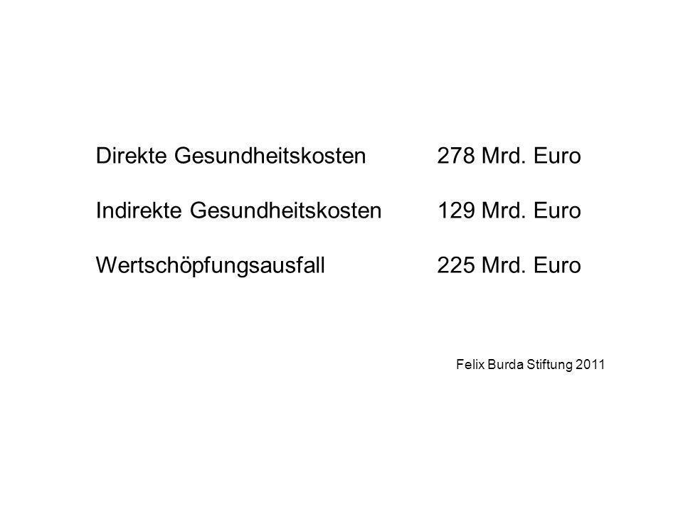 Direkte Gesundheitskosten278 Mrd. Euro Indirekte Gesundheitskosten129 Mrd. Euro Wertschöpfungsausfall225 Mrd. Euro Felix Burda Stiftung 2011