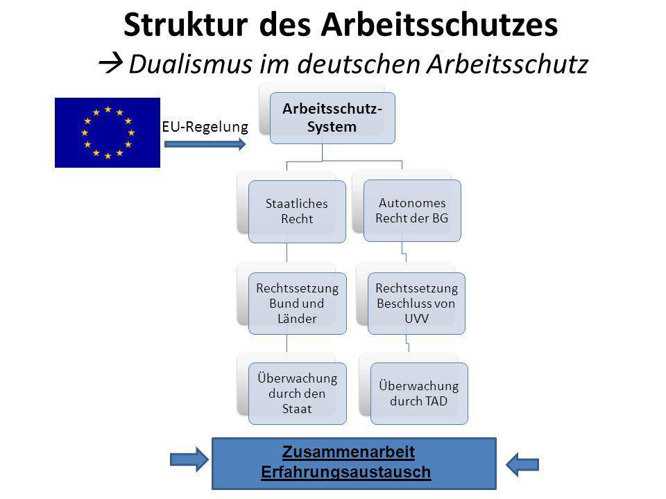 Struktur des Arbeitsschutzes Dualismus im deutschen Arbeitsschutz Arbeitsschutz- System Staatliches Recht Rechtssetzung Bund und Länder Überwachung du