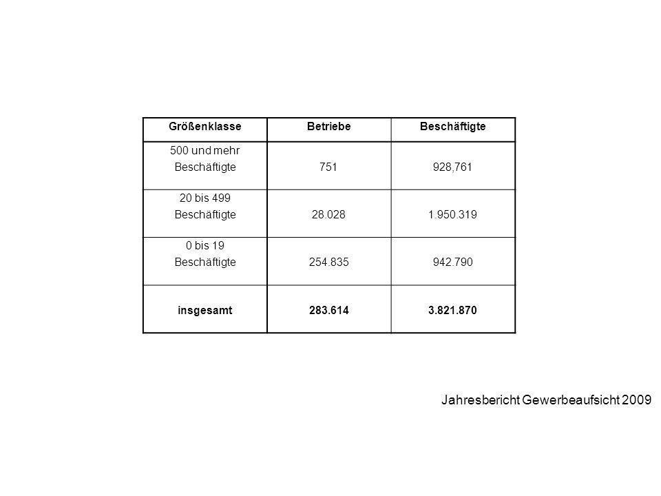GrößenklasseBetriebeBeschäftigte 500 und mehr Beschäftigte751928,761 20 bis 499 Beschäftigte28.0281.950.319 0 bis 19 Beschäftigte254.835942.790 insges