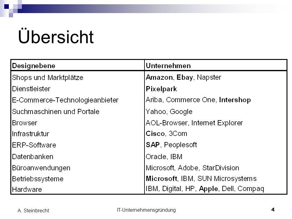 IT-Unternehmensgründung4 A. Steinbrecht Übersicht