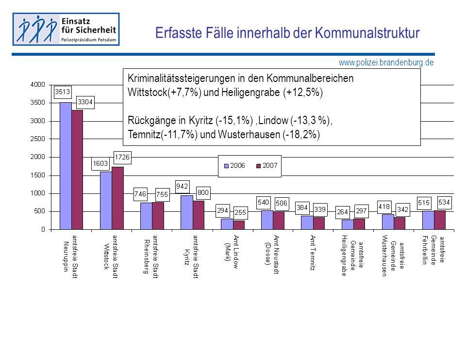 www.polizei.brandenburg.de Erfasste Fälle innerhalb der Kommunalstruktur Kriminalitätssteigerungen in den Kommunalbereichen Wittstock(+7,7%) und Heili
