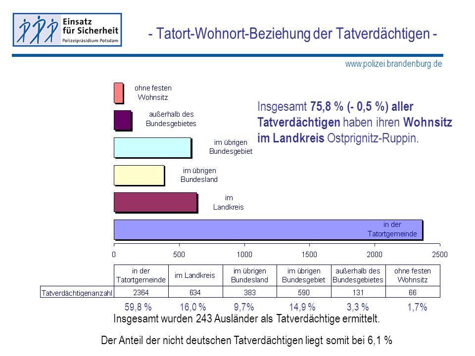 www.polizei.brandenburg.de - Tatort-Wohnort-Beziehung der Tatverdächtigen - Insgesamt 75,8 % (- 0,5 %) aller Tatverdächtigen haben ihren Wohnsitz im L