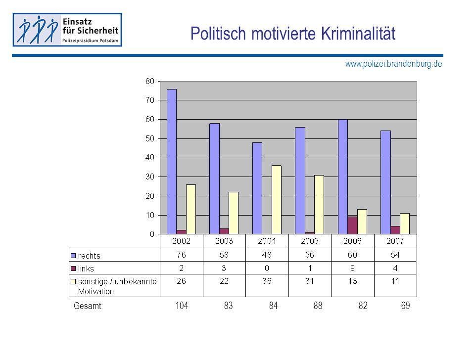 www.polizei.brandenburg.de Politisch motivierte Kriminalität Gesamt: 104 83 84 88 82 69