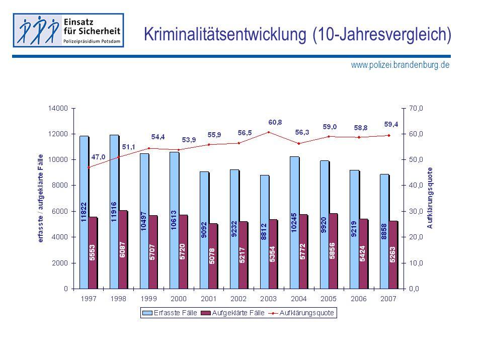 www.polizei.brandenburg.de Kriminalitätsentwicklung (10-Jahresvergleich)
