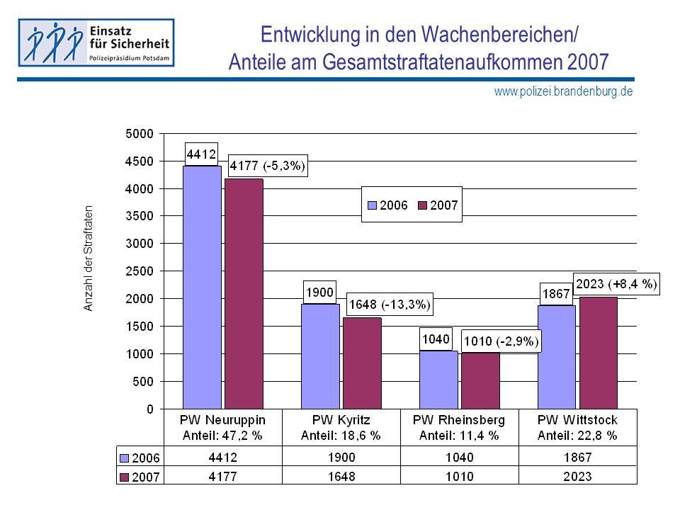 www.polizei.brandenburg.de Entwicklung in den Wachenbereichen/ Anteile am Gesamtstraftatenaufkommen 2007 Anzahl der Straftaten