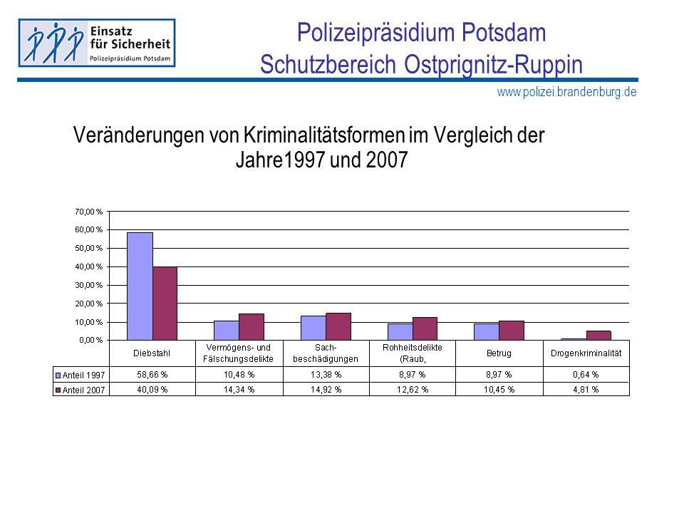 www.polizei.brandenburg.de Polizeipräsidium Potsdam Schutzbereich Ostprignitz-Ruppin Veränderungen von Kriminalitätsformen im Vergleich der Jahre1997