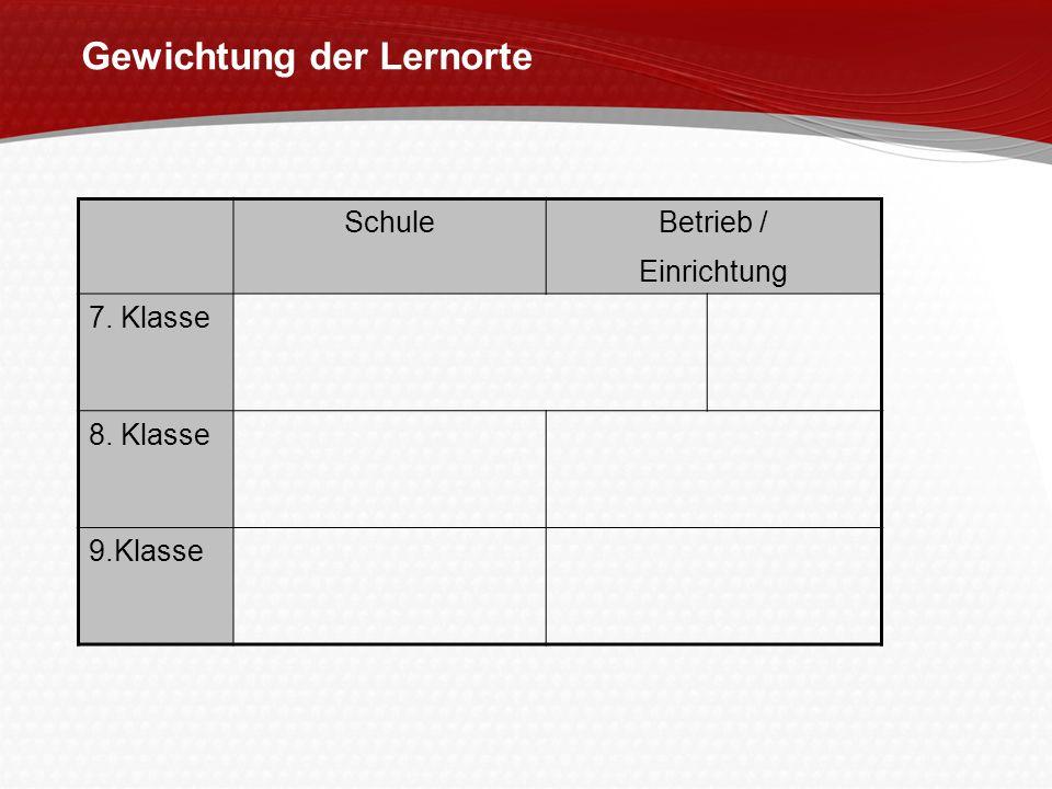 Gewichtung der Lernorte SchuleBetrieb / Einrichtung 7. Klasse 8. Klasse 9.Klasse