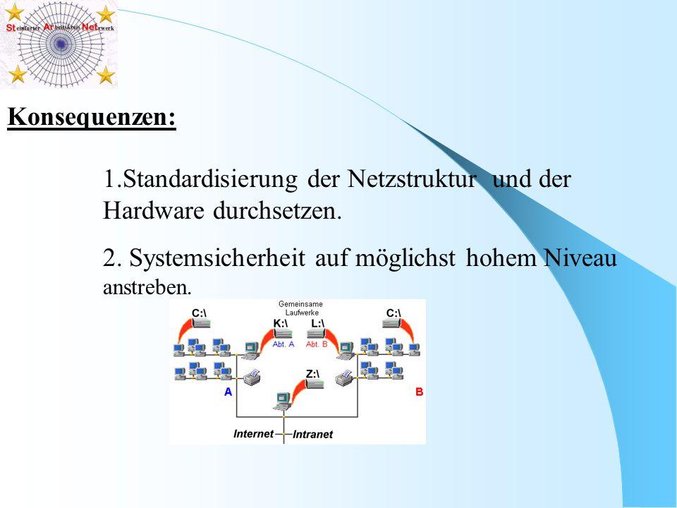 Konsequenzen: 1.Standardisierung der Netzstruktur und der Hardware durchsetzen. 2. Systemsicherheit auf möglichst hohem Niveau anstreben.