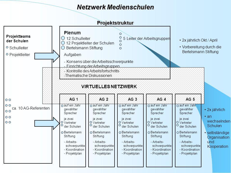 Netzwerk Medienschulen Projektstruktur Projektteams der Schulen Schulleiter Projektleiter ca. 10 AG-Referenten Plenum 12 Schulleiter 5 Leiter der Arbe
