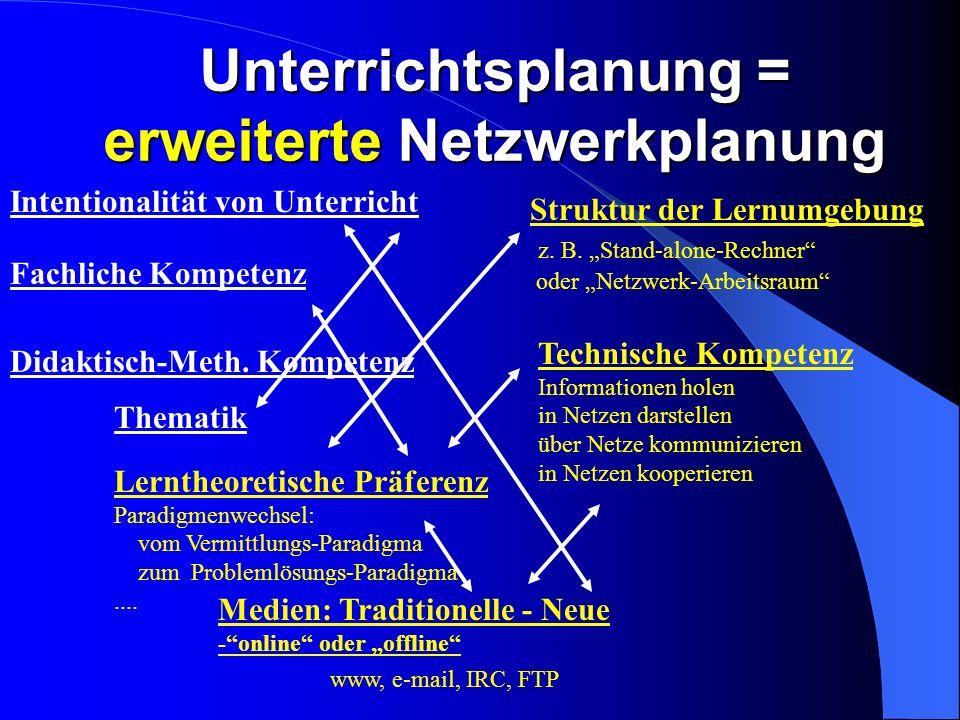 Unterrichtsplanung = erweiterte Netzwerkplanung Fachliche Kompetenz Intentionalität von Unterricht Thematik Lerntheoretische Präferenz Paradigmenwechsel: vom Vermittlungs-Paradigma zum Problemlösungs-Paradigma....