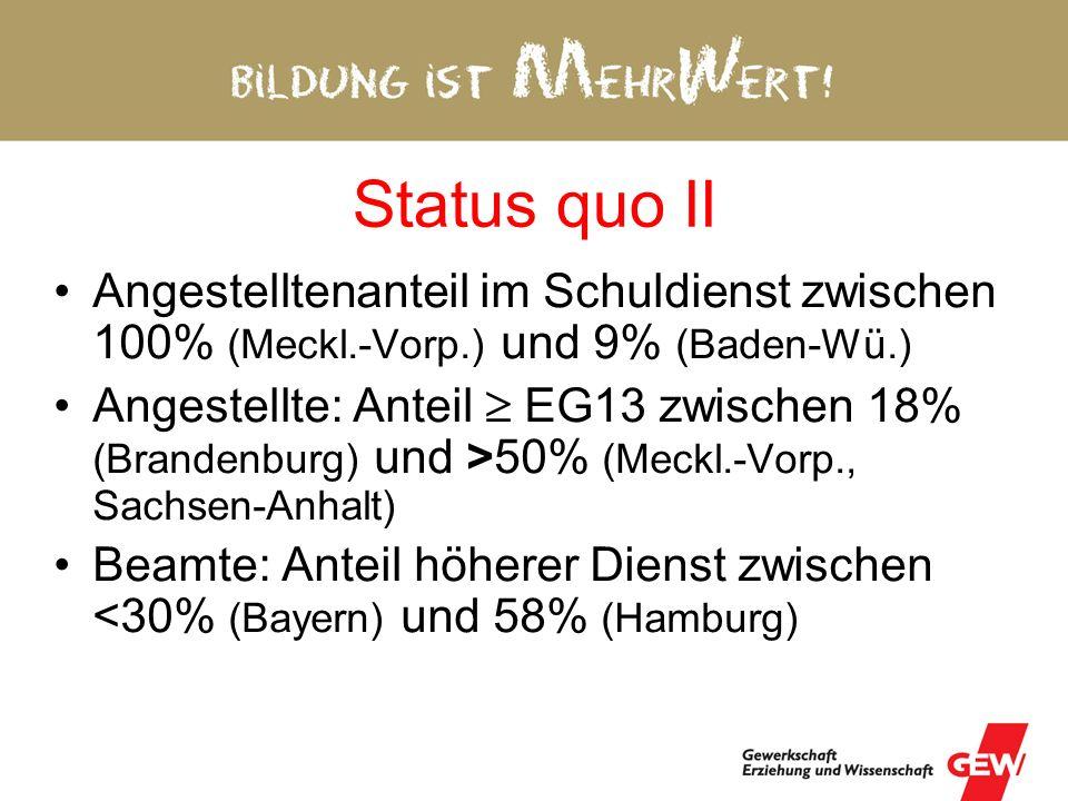 Status quo II Angestelltenanteil im Schuldienst zwischen 100% (Meckl.-Vorp.) und 9% (Baden-Wü.) Angestellte: Anteil EG13 zwischen 18% (Brandenburg) und >50% (Meckl.-Vorp., Sachsen-Anhalt) Beamte: Anteil höherer Dienst zwischen <30% (Bayern) und 58% (Hamburg)