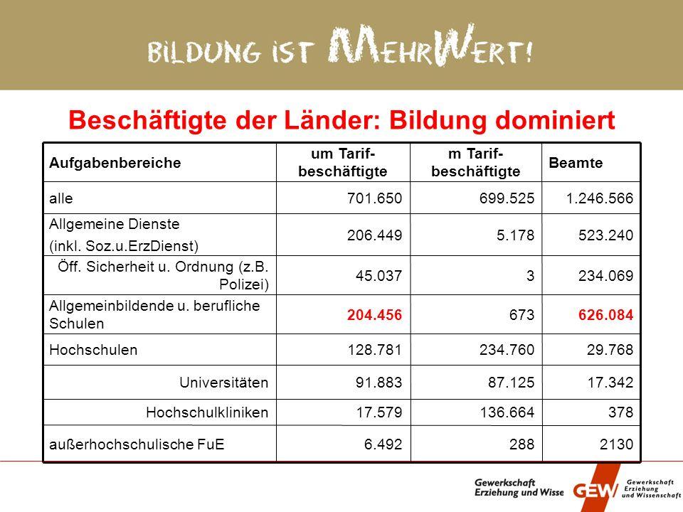 Status quo II Angestelltenanteil im Schuldienst zwischen 100% (Meckl.-Vorp.) und 9% (Baden-Wü.) Angestellte: Anteil EG13 zwischen 18% (Brandenburg) un