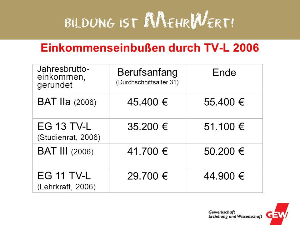 Einkommenseinbußen durch TV-L 2006 Jahresbrutto- einkommen, gerundet Berufsanfang (Durchschnittsalter 31) Ende BAT IIa (2006) 45.400 55.400 EG 13 TV-L (Studienrat, 2006) 35.200 51.100 BAT III (2006) 41.700 50.200 EG 11 TV-L (Lehrkraft, 2006) 29.700 44.900