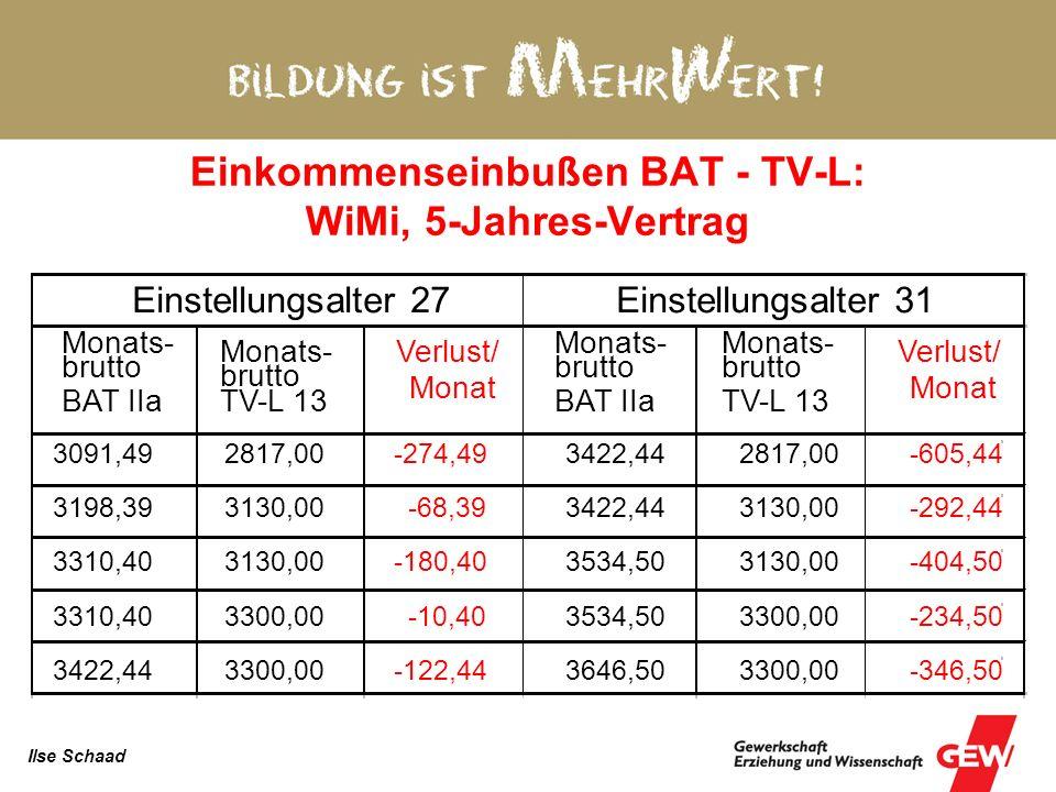 Einkommenseinbußen durch TV-L 2006 Jahresbrutto- einkommen, gerundet Berufsanfang (Durchschnittsalter 31) Ende BAT IIa (2006) 45.400 55.400 EG 13 TV-L