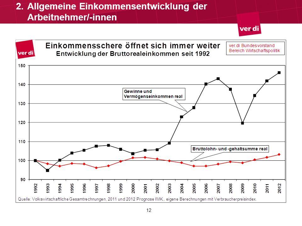 12 2.Allgemeine Einkommensentwicklung der Arbeitnehmer/-innen