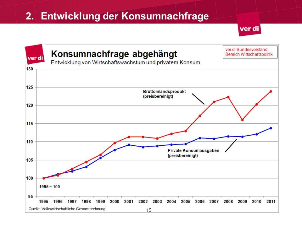 Tarifrunde Länder 2013 15 2.Entwicklung der Konsumnachfrage