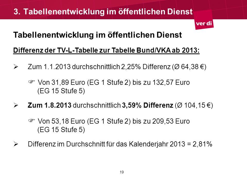 19 Tabellenentwicklung im öffentlichen Dienst Differenz der TV-L-Tabelle zur Tabelle Bund/VKA ab 2013: Zum 1.1.2013 durchschnittlich 2,25% Differenz (
