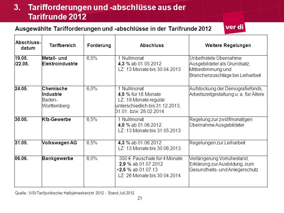 21 3.Tarifforderungen und -abschlüsse aus der Tarifrunde 2012 Ausgewählte Tarifforderungen und -abschlüsse in der Tarifrunde 2012 Abschluss- datum Tar