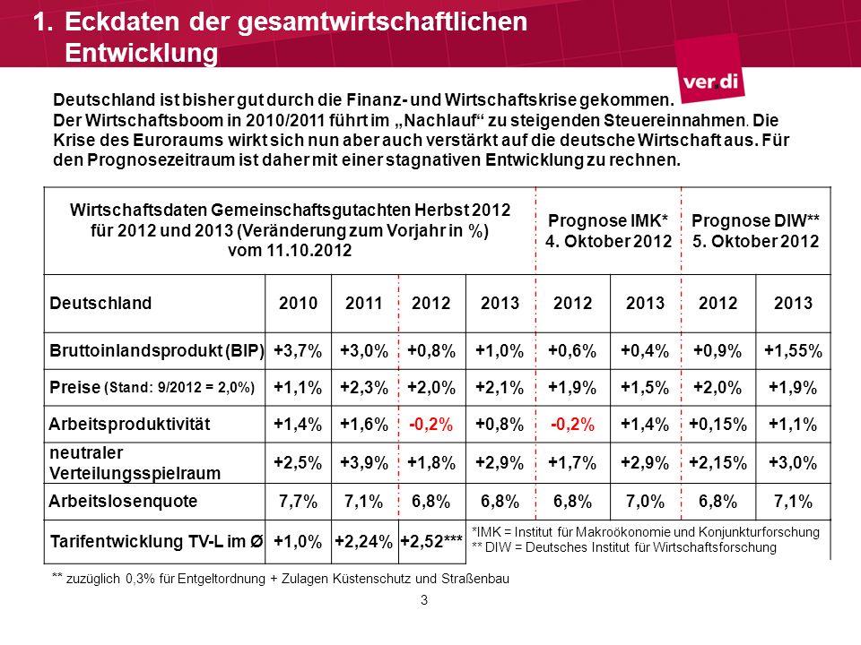 Deutschland ist bisher gut durch die Finanz- und Wirtschaftskrise gekommen. Der Wirtschaftsboom in 2010/2011 führt im Nachlauf zu steigenden Steuerein