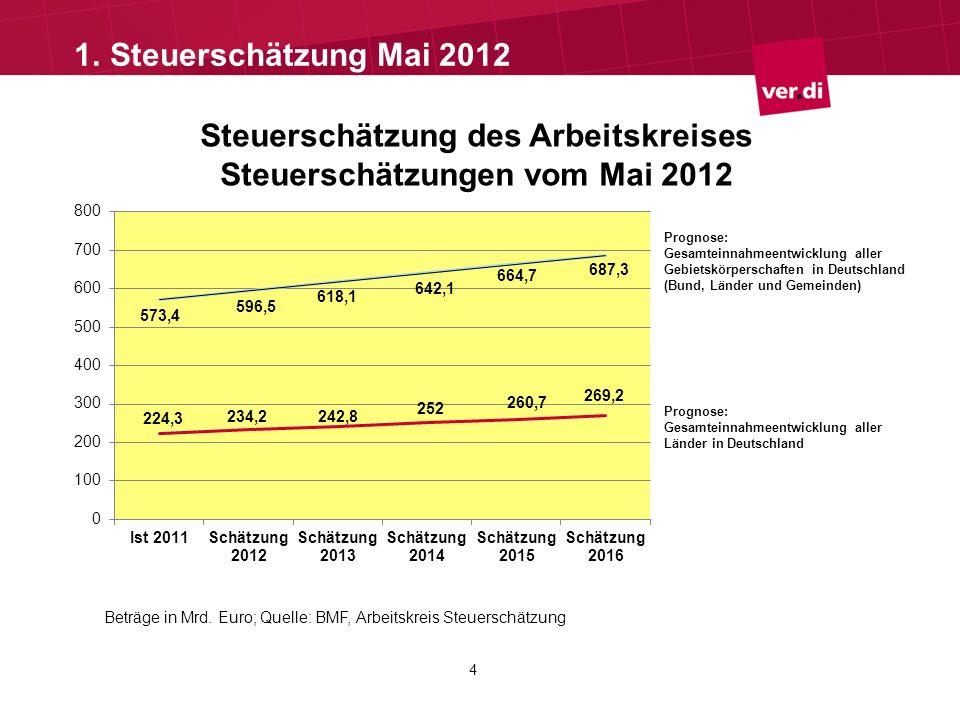 Steuerentwicklung – Steuerschätzung vom Mai 2012 Für den Zeitraum 2011 bis 2013 wird von einem Steuerplus von 7,8 % ausgegangen.